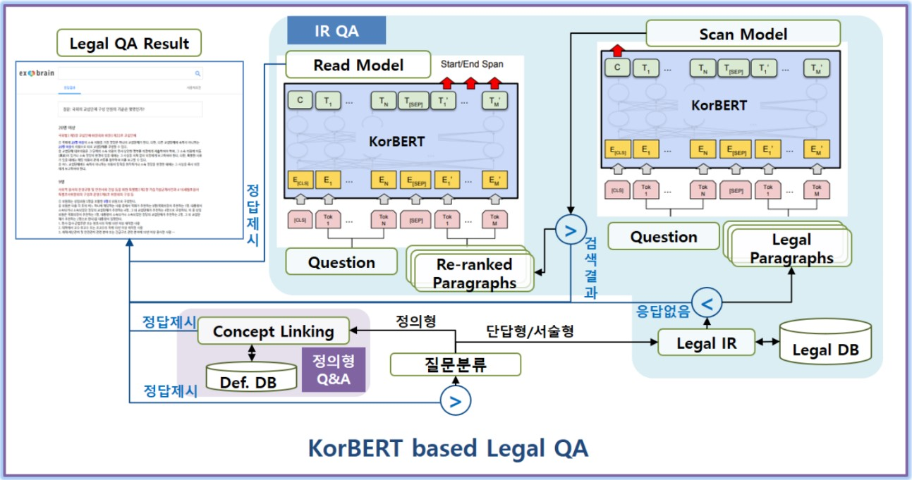 KorBERT based Legal QA